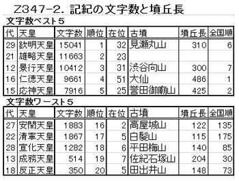 Z347-2,文字数と墳丘長.png
