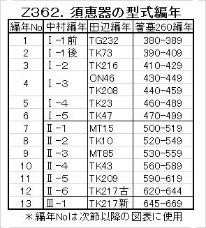Z362.須恵器の型式編年.png