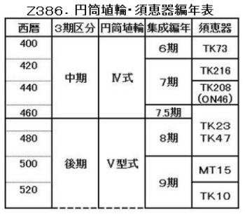 Z386.埴輪・須恵器編年表.png