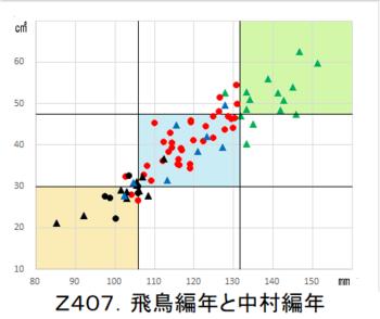 Z407.飛鳥編年と中村編年.png