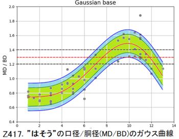 Z417.はそうガウス曲線.png