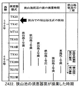 Z422.狭山池須恵器窯型式.jpg