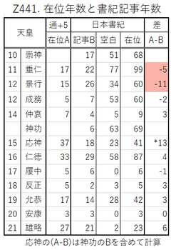 Z441. 書紀記事年数.png