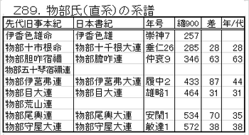 Z89.物部氏の系譜.png